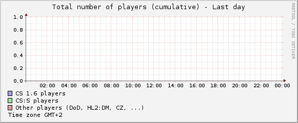 Total number of players during a day